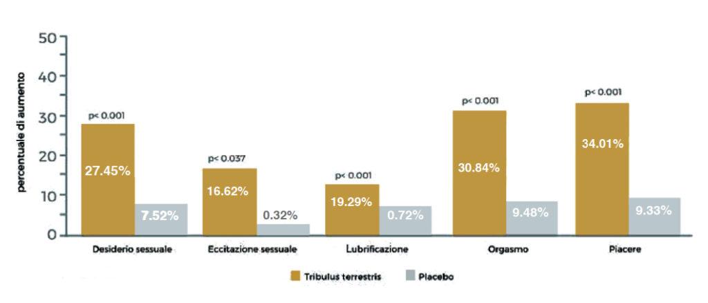 Grafico Tribulus